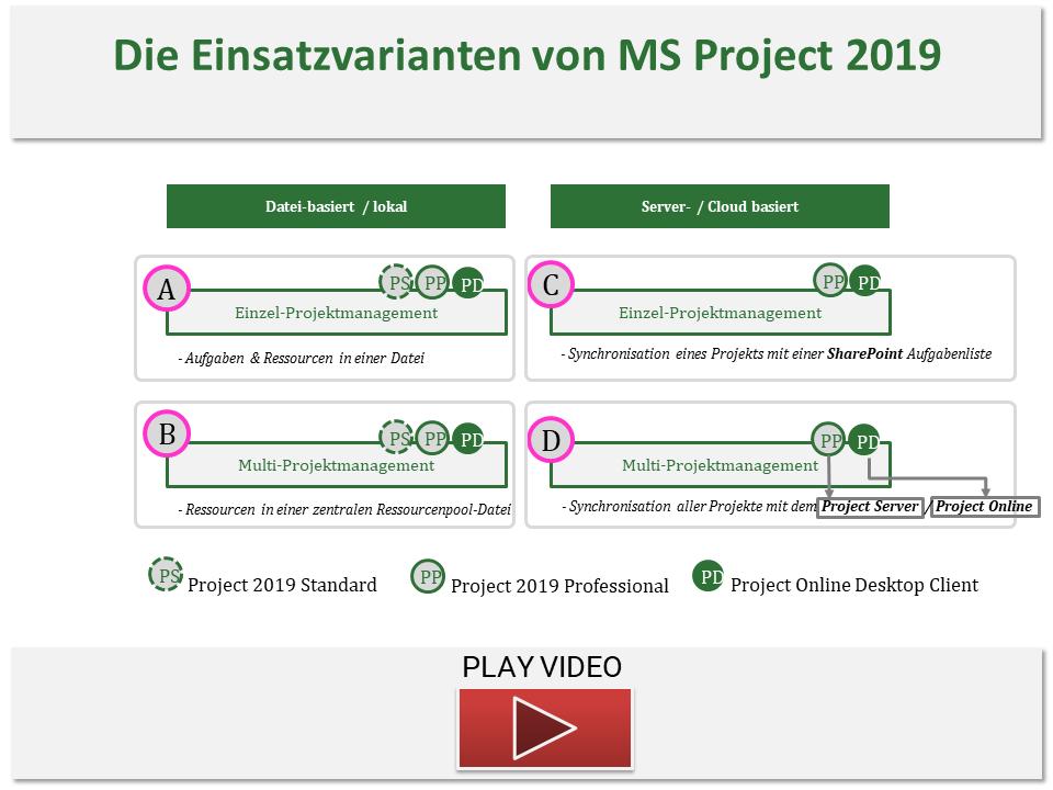 Die Einsatzvarianten von MS Project