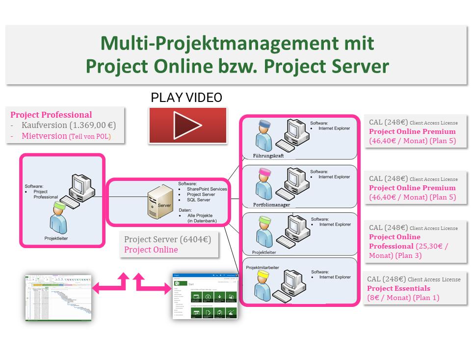 MS Project Online Überblick